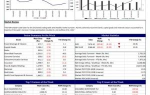 eLanka | John Keells Stock Brokers (JKSB) – Sri Lanka – STOCK MARKET WEEKLY – Week Ending, February 25, 2021